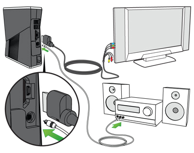 An illustration shows an A/V cable connecting an Xbox 360 S console to a TV, with a digital audio cable connecting the console to a stereo receiver.