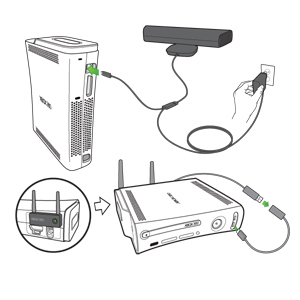 Arrows emphasise the connection points for a Kinect sensor to an Original Xbox 360 console and for a wireless adaptor to the console.