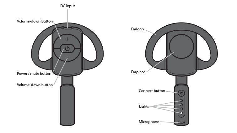 An illustration of the Xbox 360 Wireless Headset with callouts for the buttons and components.