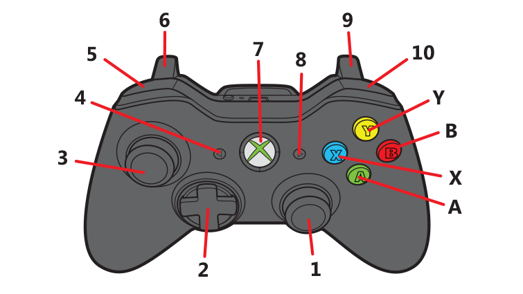 Features are labeled with numbers and letters on the front of the Xbox 360 controller to correspond to the following table that identifies each.